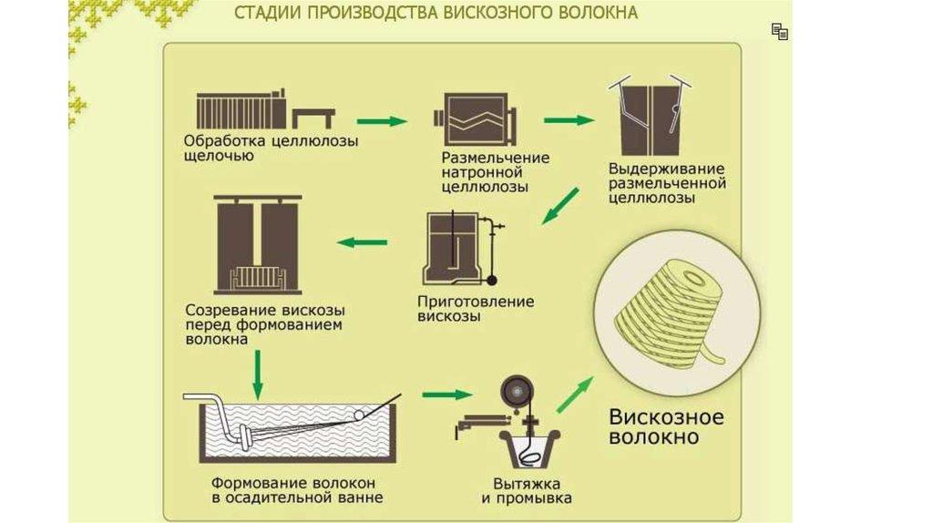 производство вискозы технология
